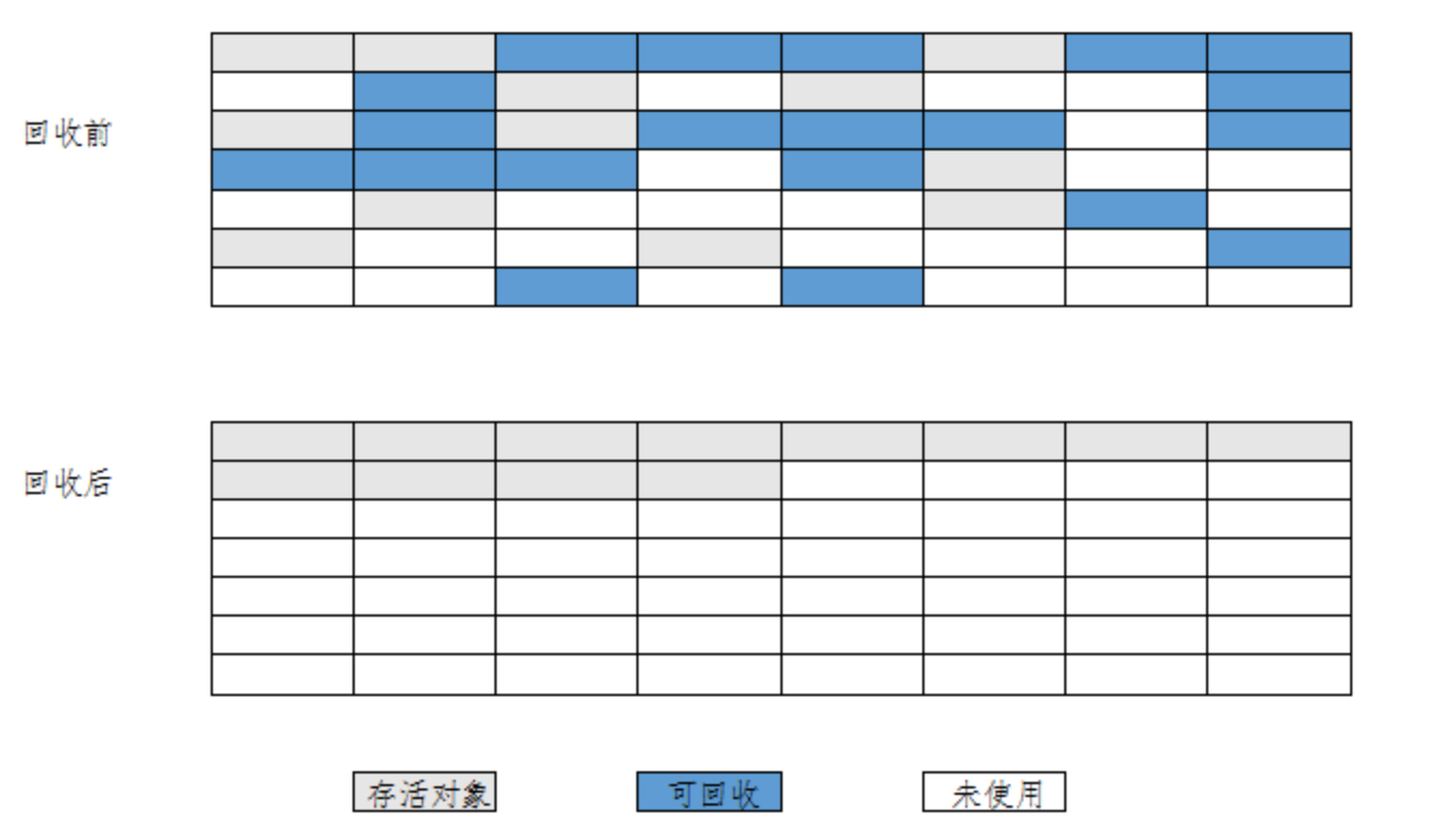 标记-整理算法.png