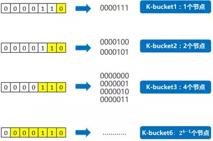 按位数区分k-bucket
