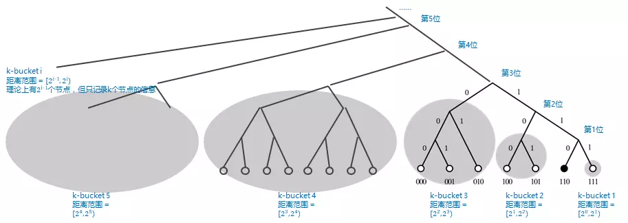 k-bucket示意图:右下角的黑色实心圆,为基础节点(按wiki百科的配图修改)