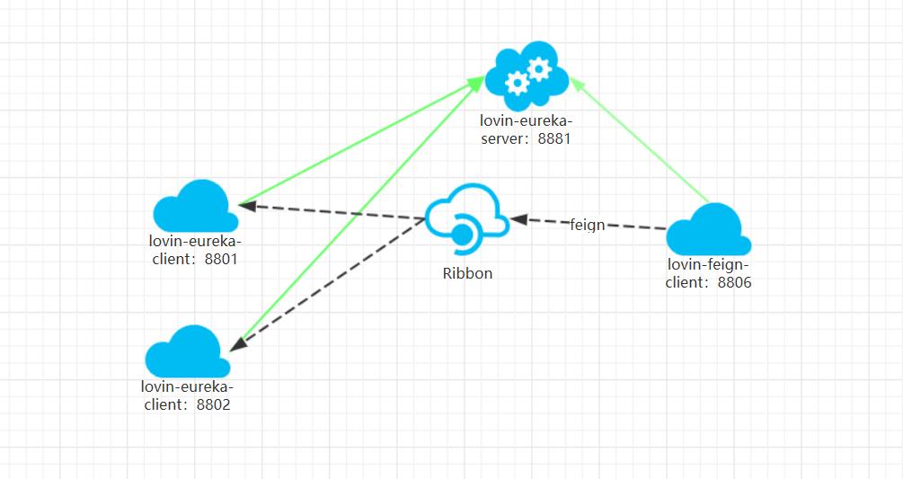目前的网络架构