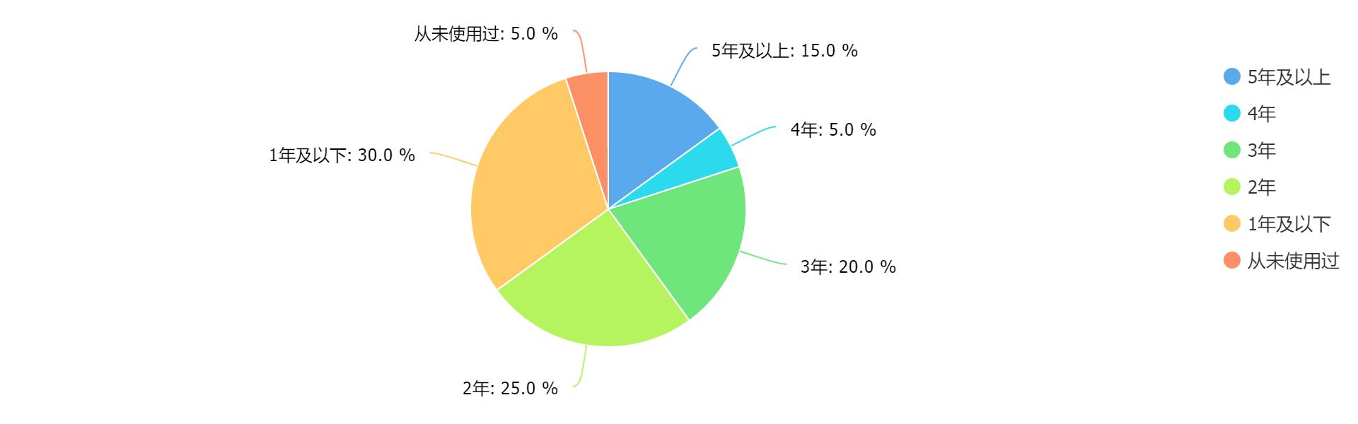 2018年中期网络云盘个人用户使用情况调查问卷及其分析