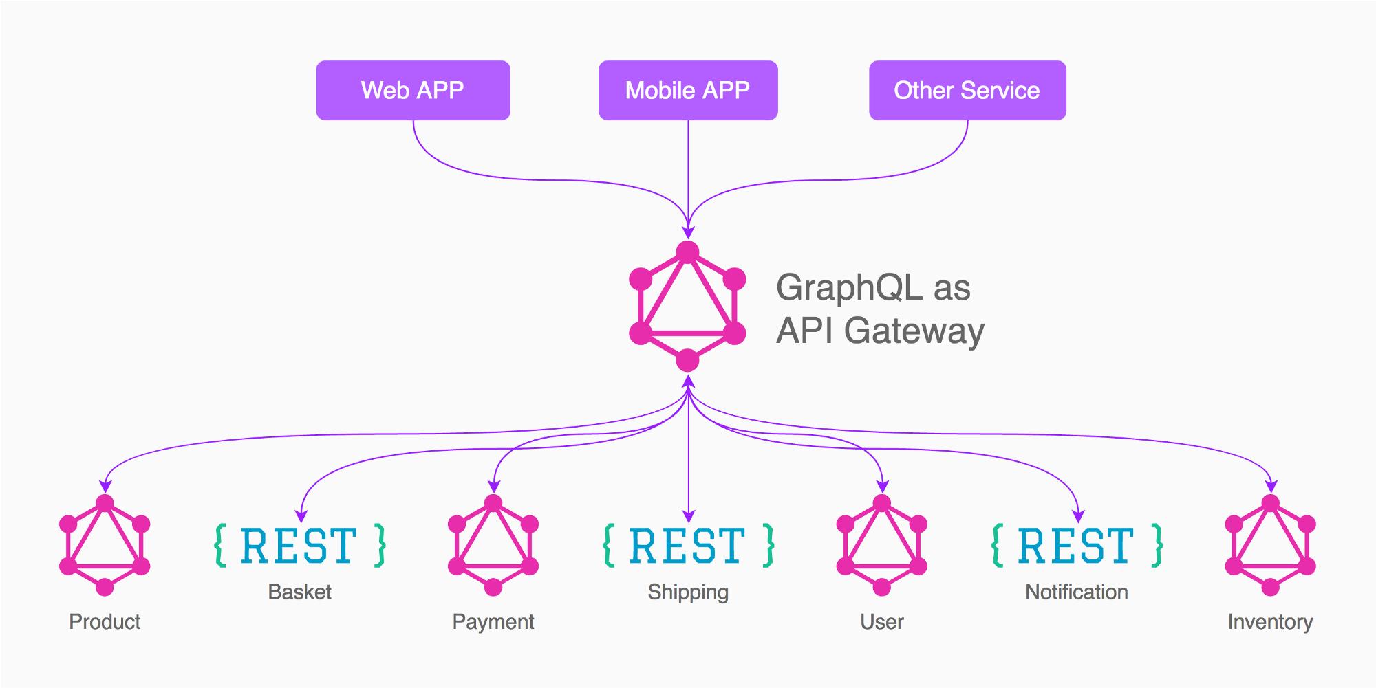 GraphQL 与 Spring Boot 的初体验
