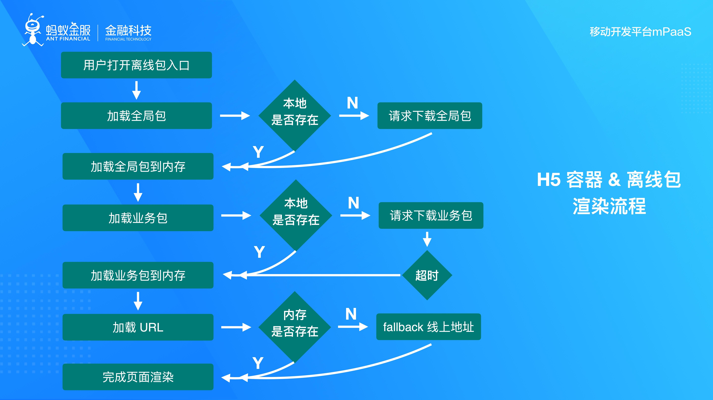 H5 容器 _ 离线包渲染流程.jpg