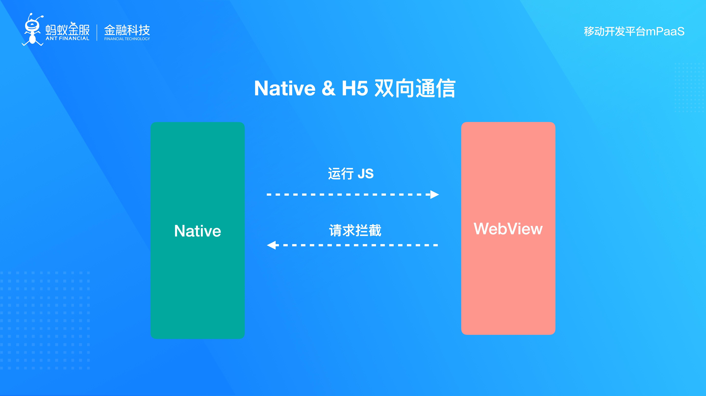 Native _ H5 双向通信.jpg