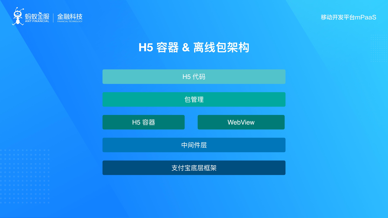 H5 容器 _ 离线包架构.jpg
