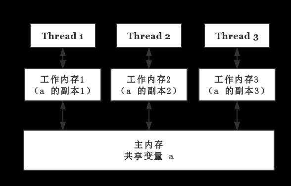 Java 内存模型抽象示意图
