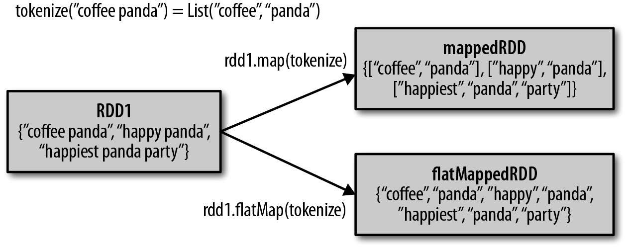 RDD中flatmap和map的区别.jpg