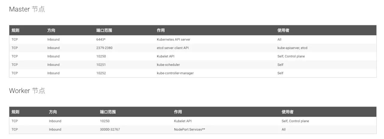 k8s对master和worker节点的端口开放有要求