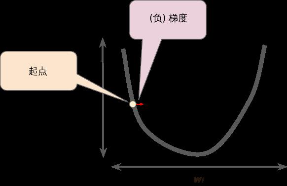 梯度下降法依赖于负梯度