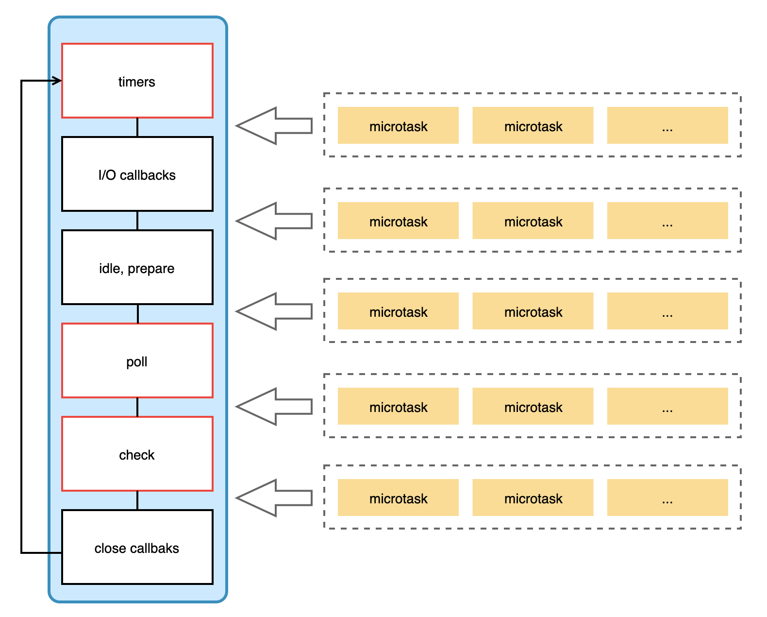 node事件循环