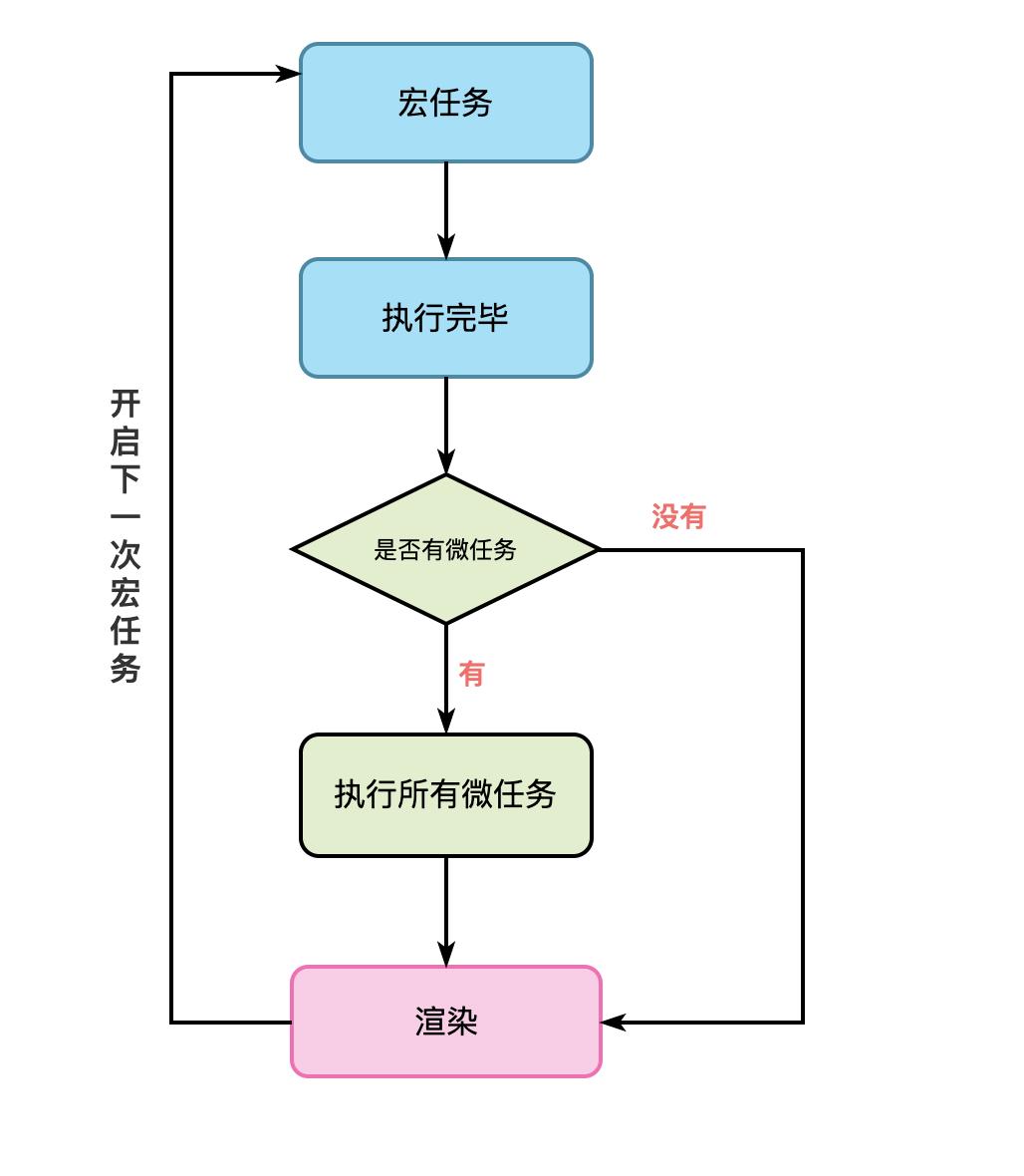 浏览器事件循环