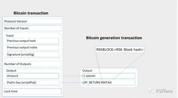 存储在生成交易的一个输出中的 RSK 标签