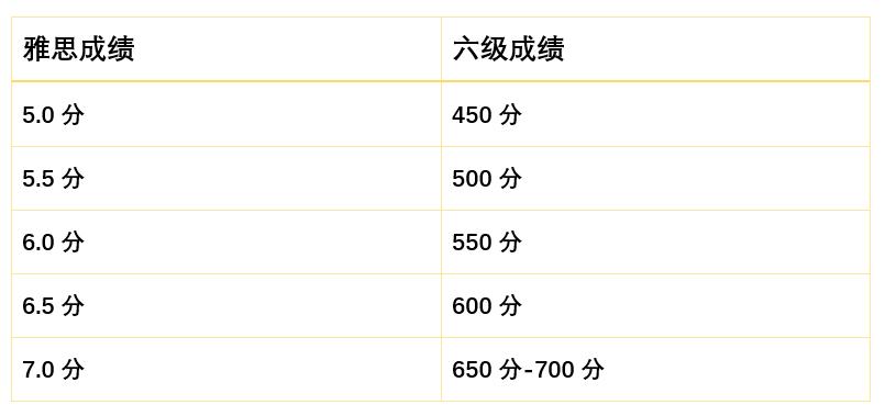 雅思和六级分数对照表 官方版