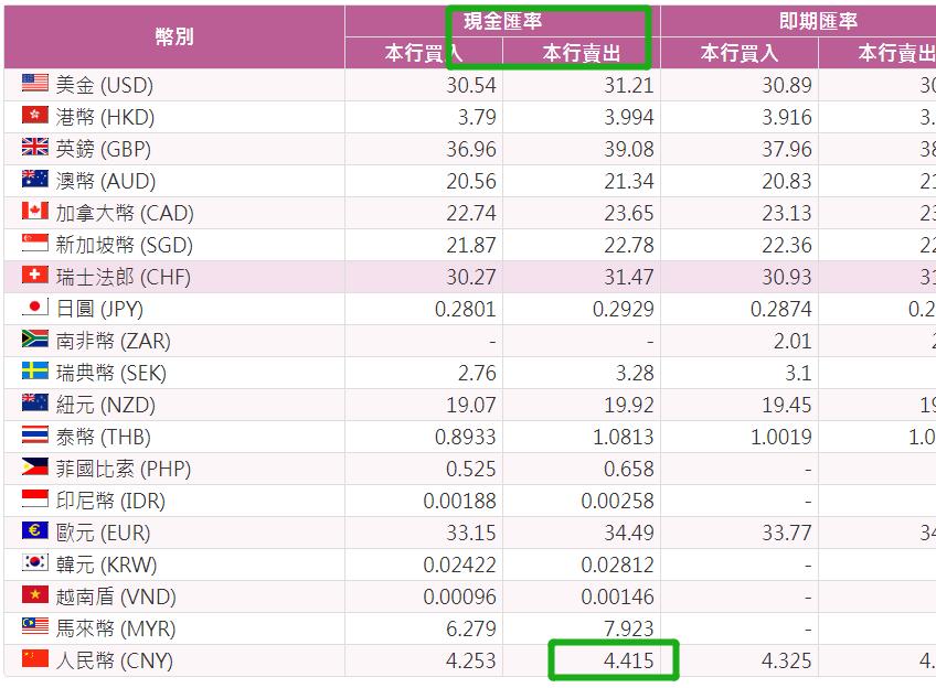 臺灣銀行結算匯率demo