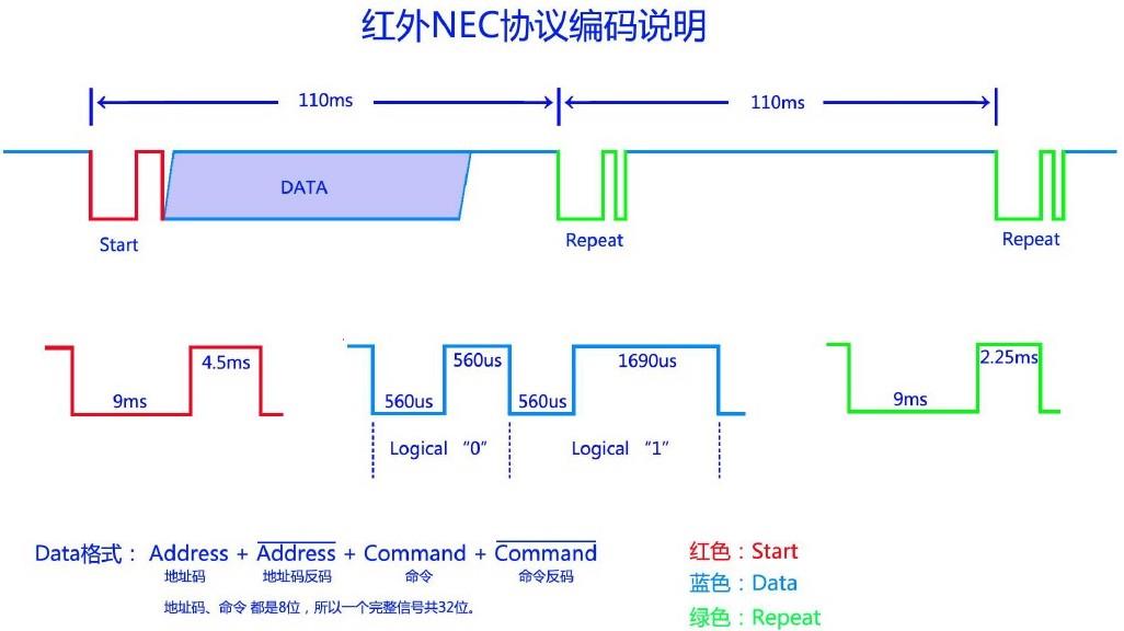 NEC协议编码说明