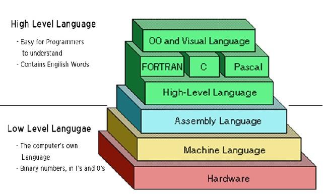 编程语言优先级