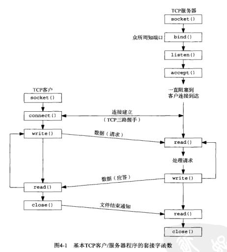 TCP连接过程
