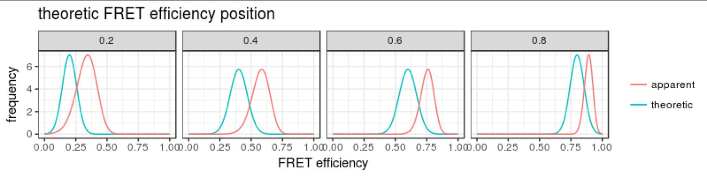 apparent FRET distribution