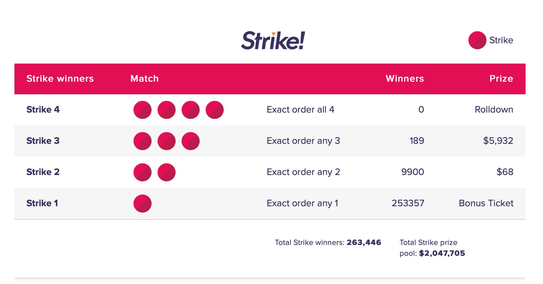 Strike Rule