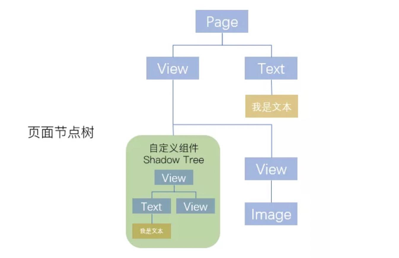 小程序组件渲染.jpg