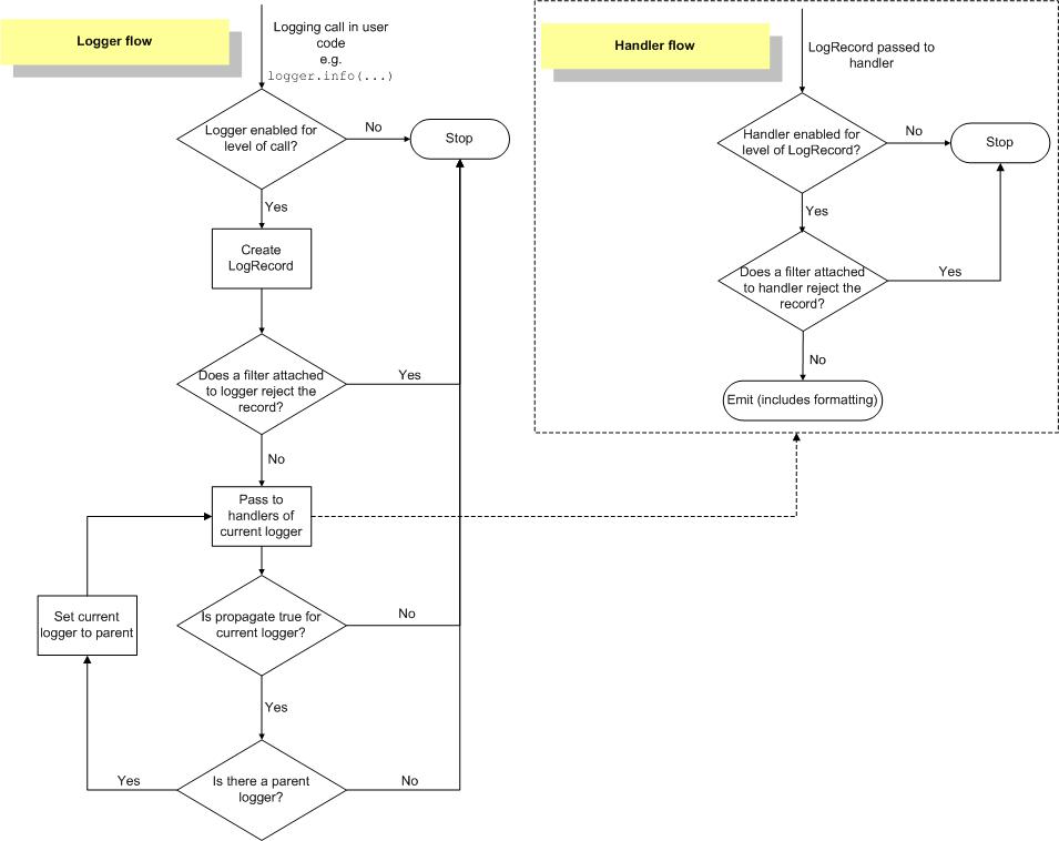logging 处理流程