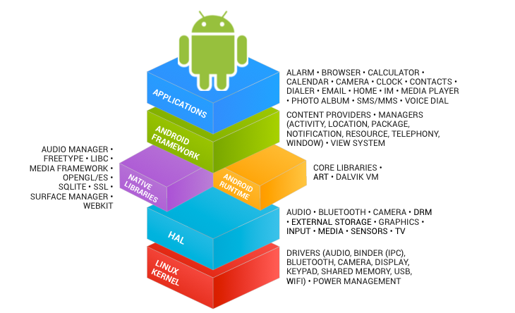 Android 层级图