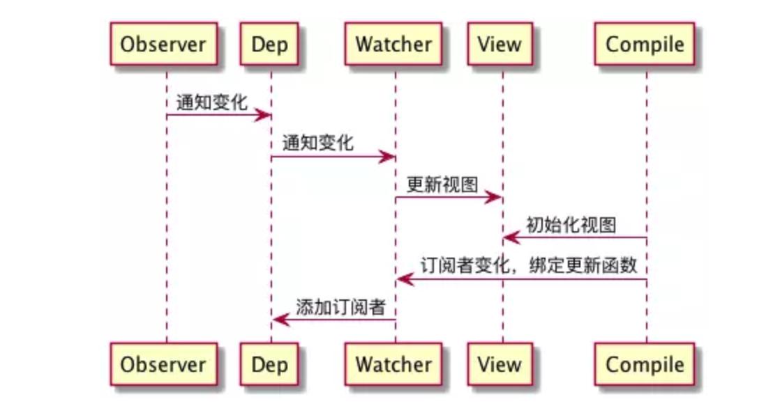 JavaScript 设计模式核⼼原理与应⽤实践(笔记)