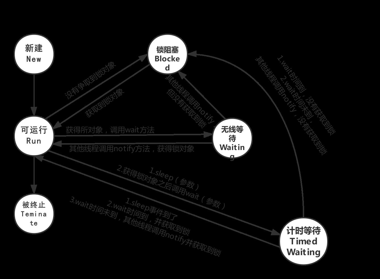 JVM六态模型