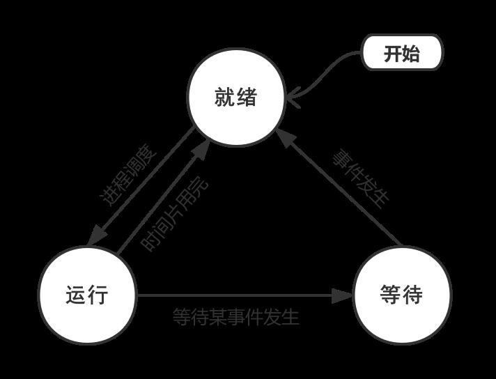 进程的三态模型