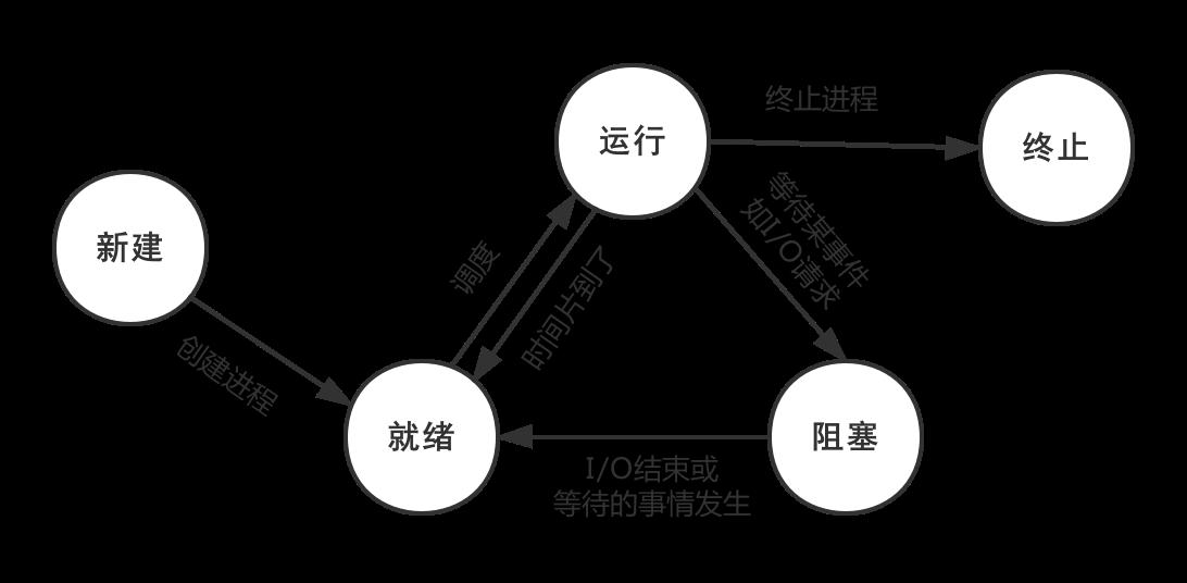进程的五态模型