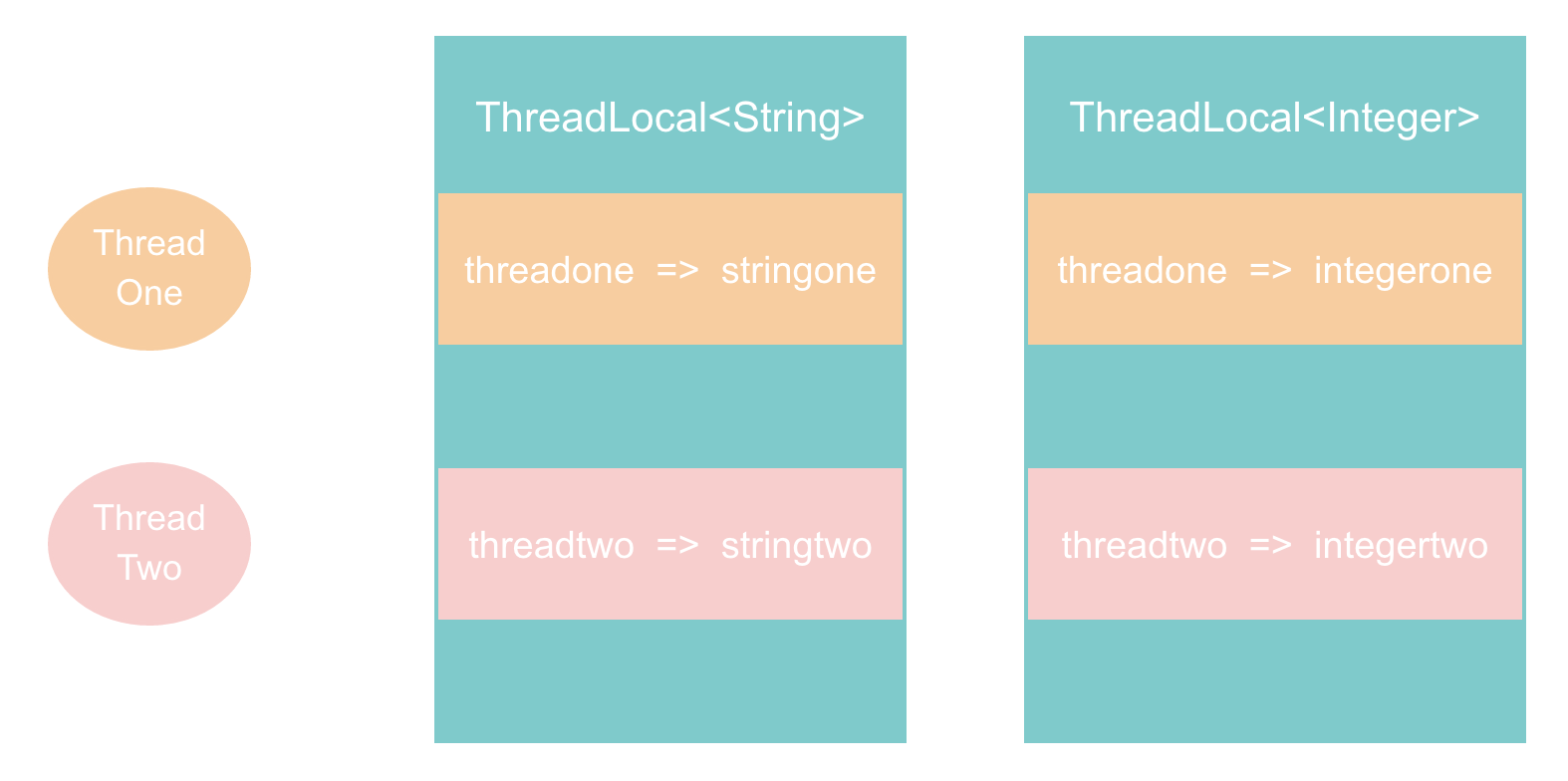 threadlocal-one.png