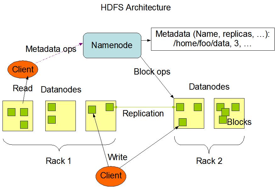 HDFS 架构