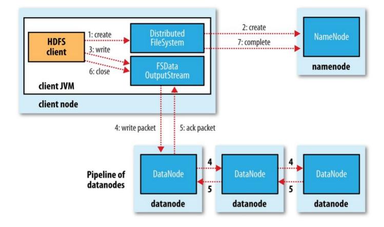 HDFS 文件写入过程