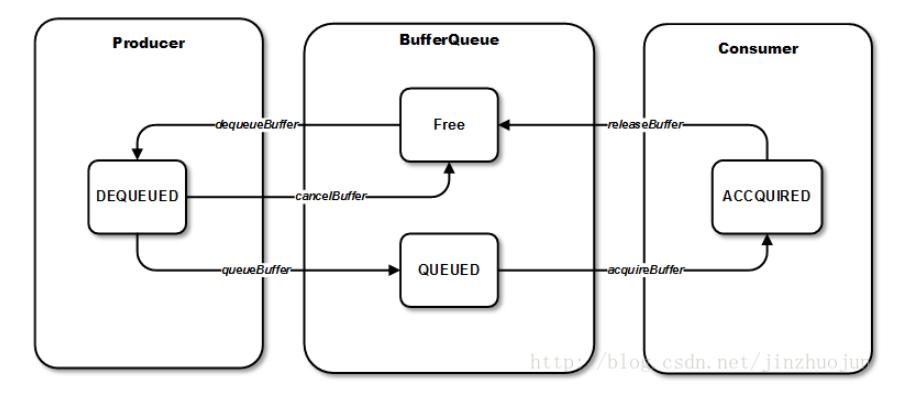 GraphicBufferQueue 队列使用示例图