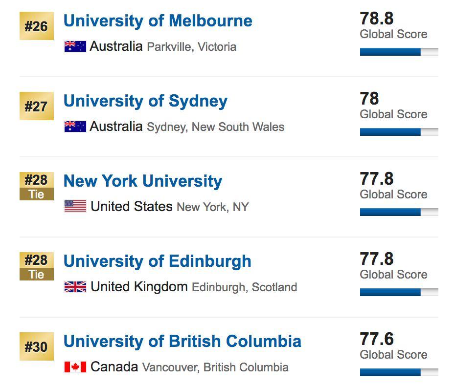 2020USNEWS世界大学排名