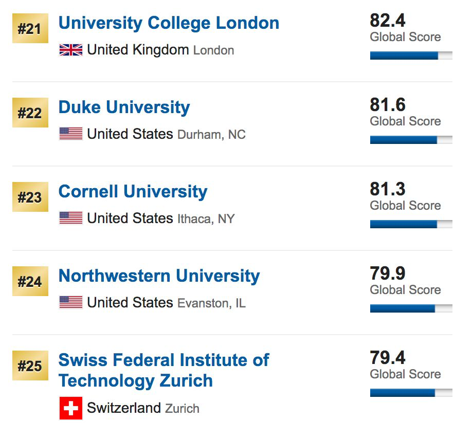 2020USNEWS世界大学排名榜