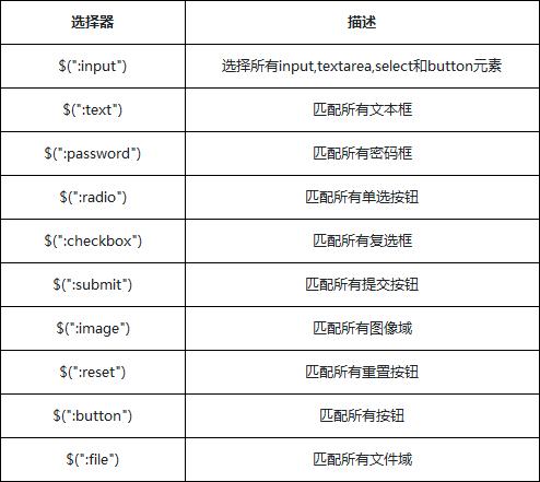 表单元素选择器
