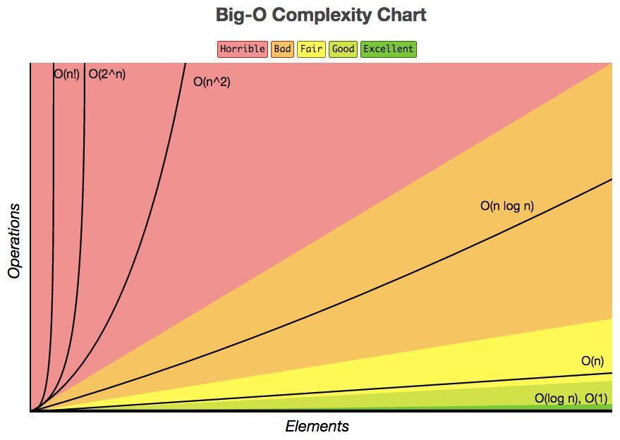 Big-O Complexity Chart