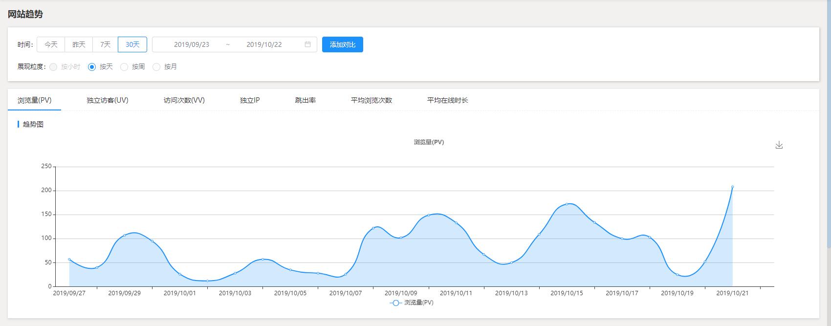 使用腾讯统计来查看网站的流量情况