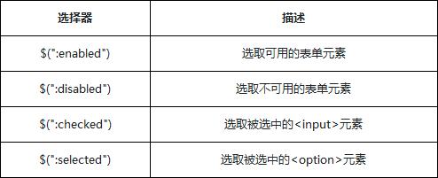 表单对象属性筛选选择器