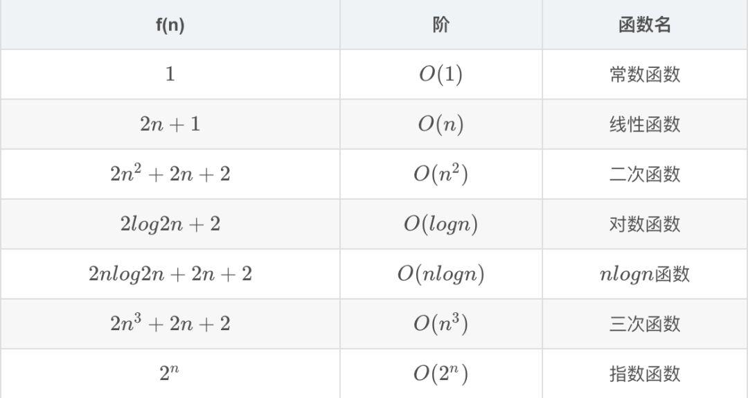 几种常见的数量级函数