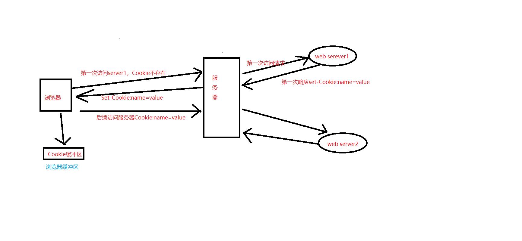 Cookie在浏览器和服务器之间的传输过程.png