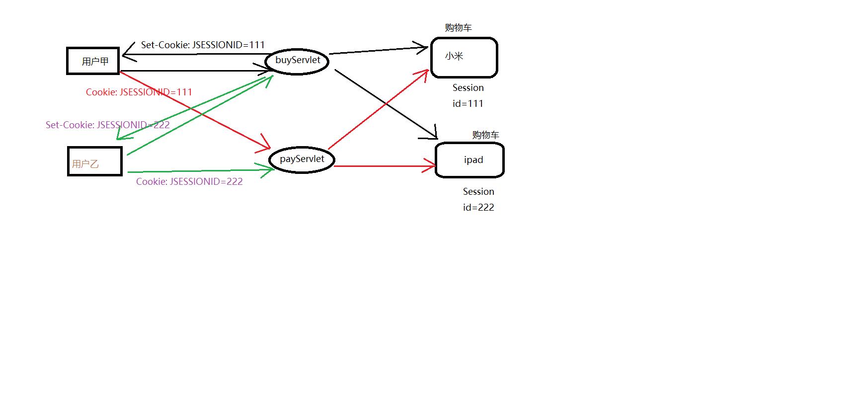 Session保存用户信息的过程.png