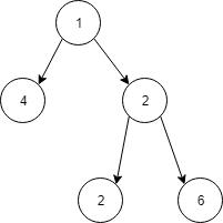示例二叉树