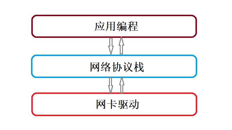 图1 网络系统分层