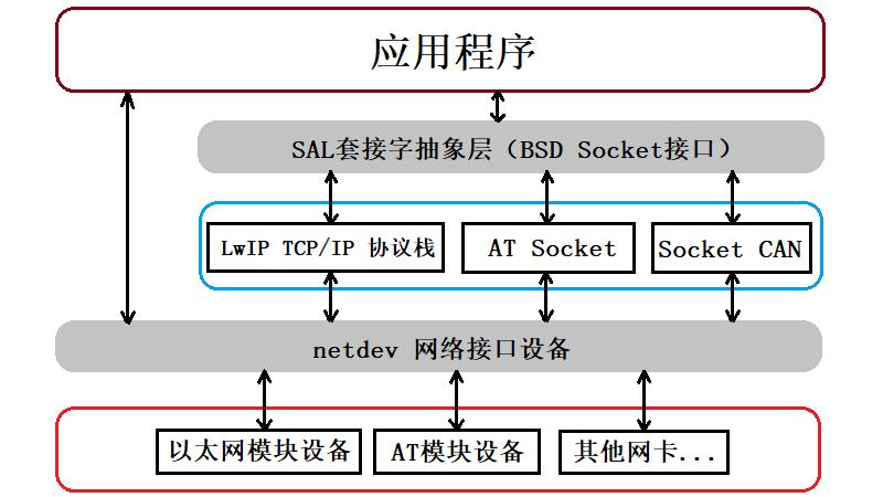 图2 RTT 网络框架