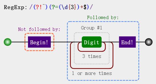 匹配-千分位分割-单个数字最终版