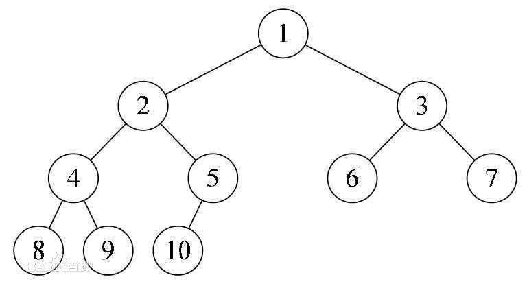一棵完全二叉树