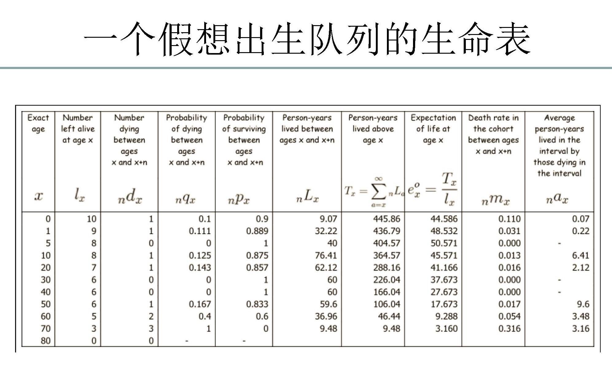 生存函数的Kaplan–Meier estimator是生命表$nPx$列的累乘。