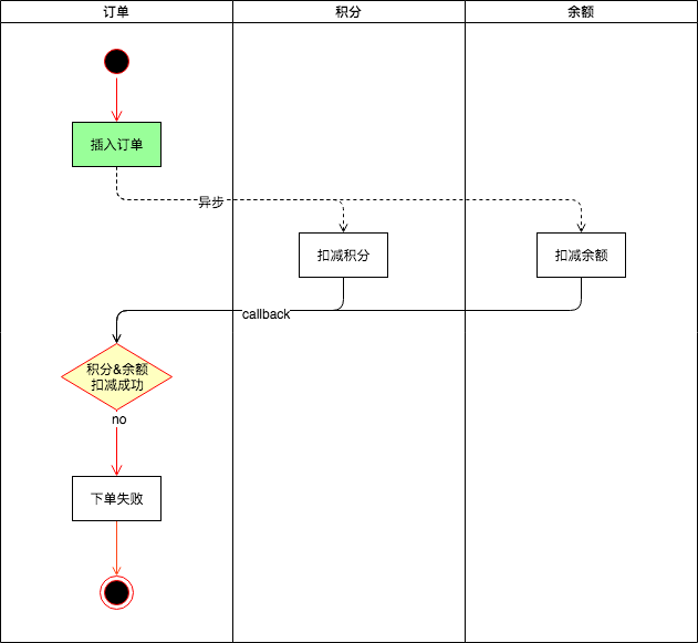 异步下单流程.png